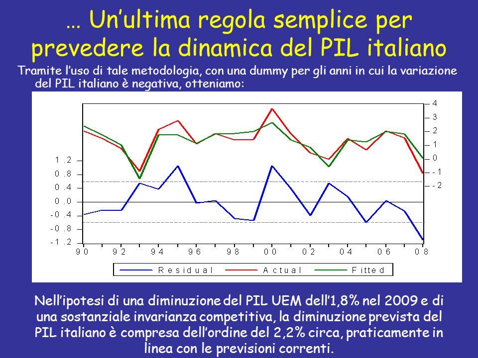 … Un'ultima regola semplice per prevedere la dinamica del PIL italiano