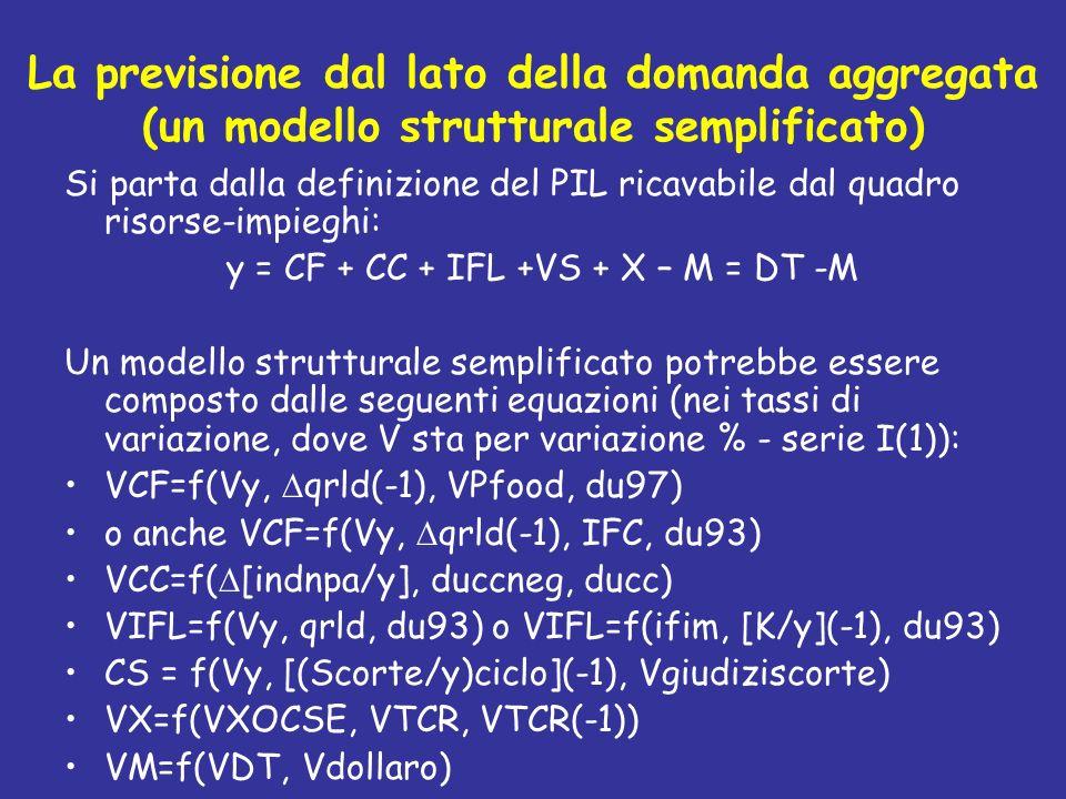 y = CF + CC + IFL +VS + X – M = DT -M