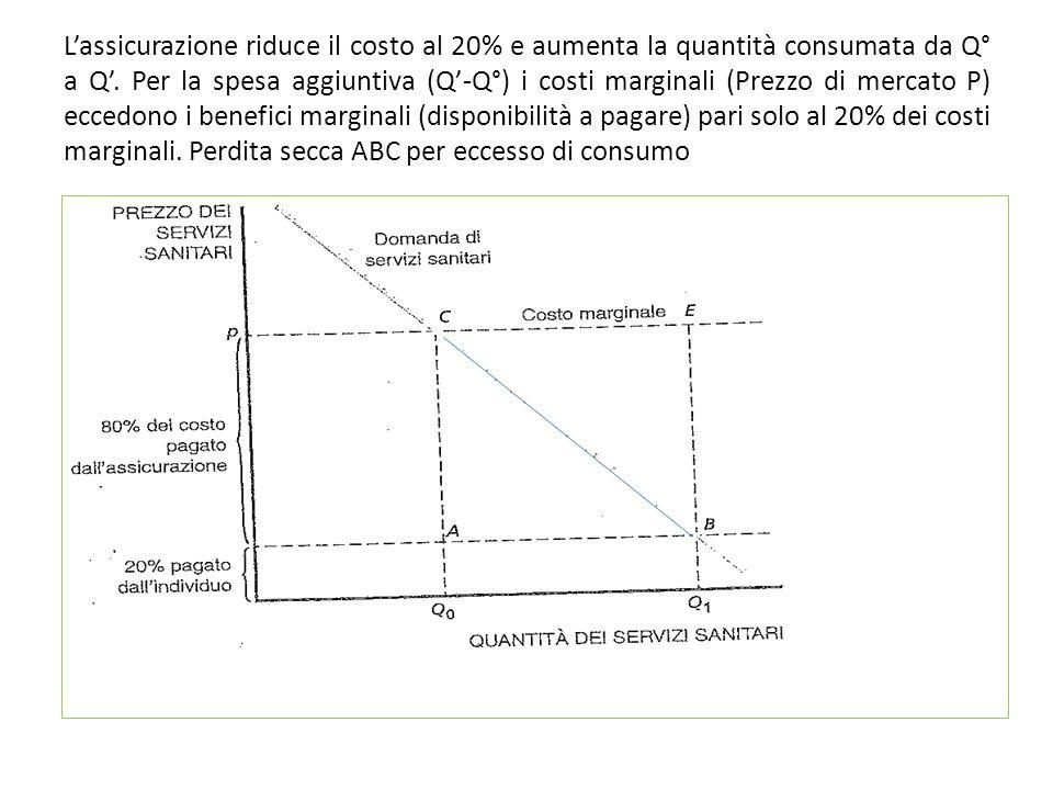 L'assicurazione riduce il costo al 20% e aumenta la quantità consumata da Q° a Q'.