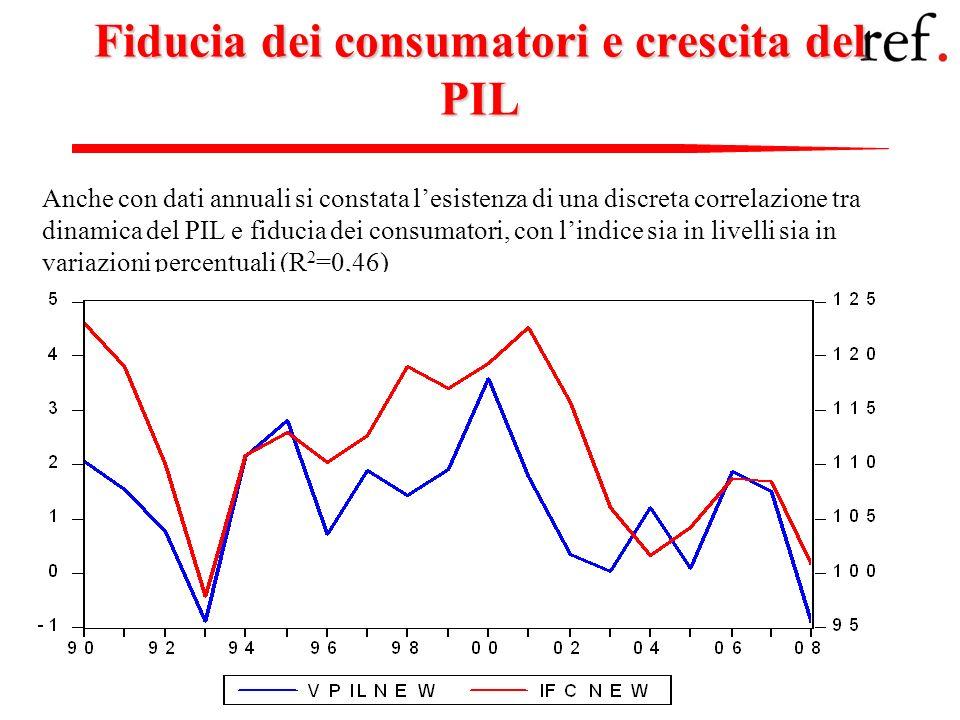 Fiducia dei consumatori e crescita del PIL