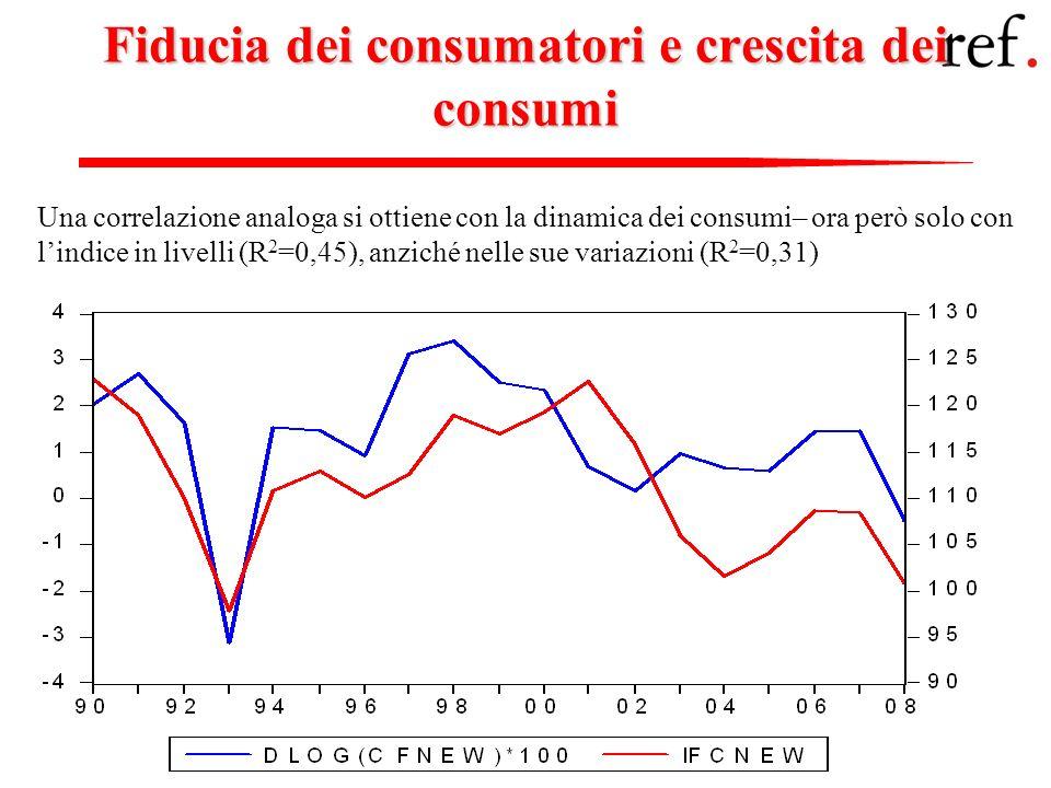 Fiducia dei consumatori e crescita dei consumi