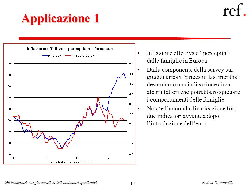Applicazione 1 Inflazione effettiva e percepita dalle famiglie in Europa.