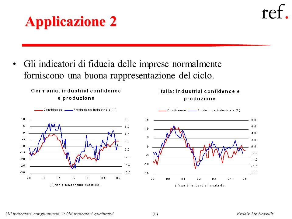 Applicazione 2 Gli indicatori di fiducia delle imprese normalmente forniscono una buona rappresentazione del ciclo.