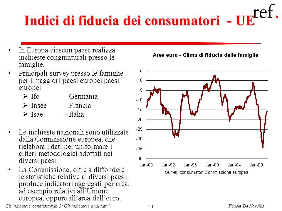 Indici di fiducia dei consumatori - UE