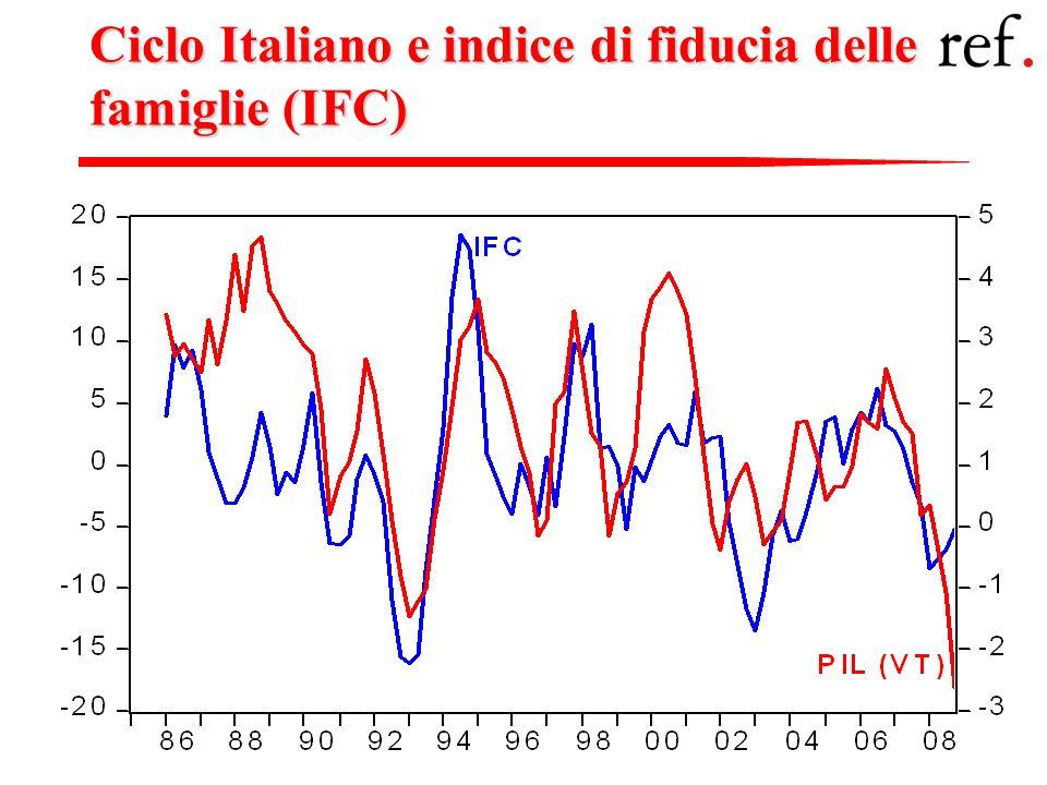 Ciclo Italiano e indice di fiducia delle famiglie (IFC)