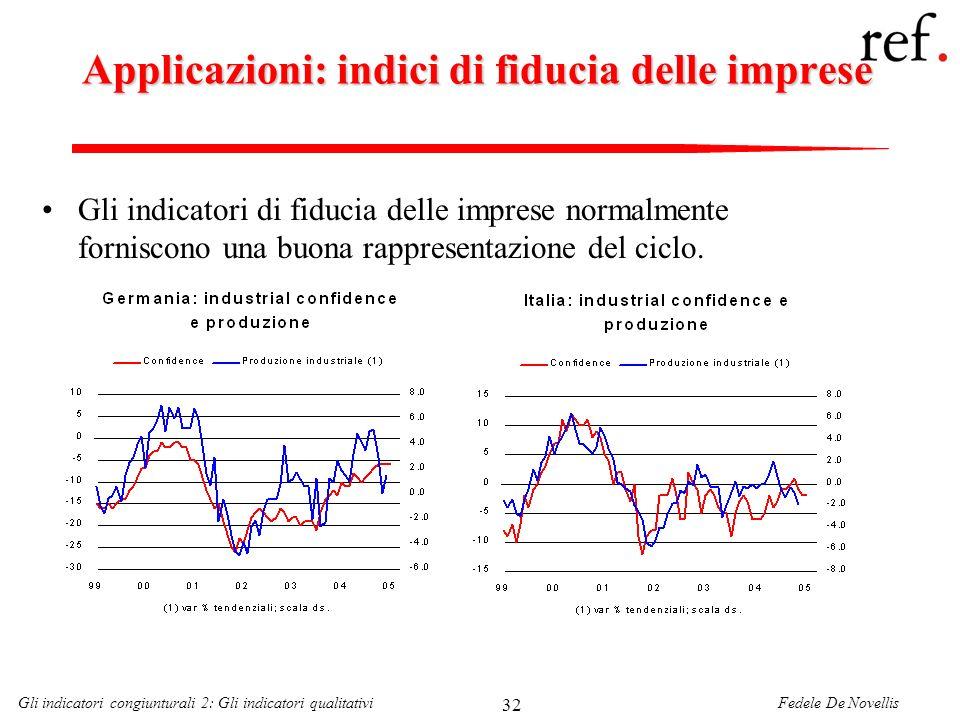 Applicazioni: indici di fiducia delle imprese