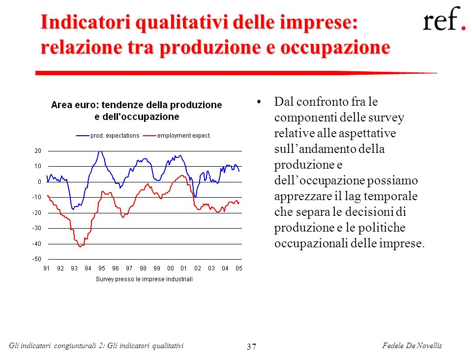Indicatori qualitativi delle imprese: relazione tra produzione e occupazione