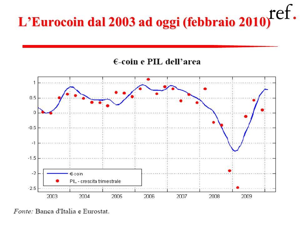 L'Eurocoin dal 2003 ad oggi (febbraio 2010)