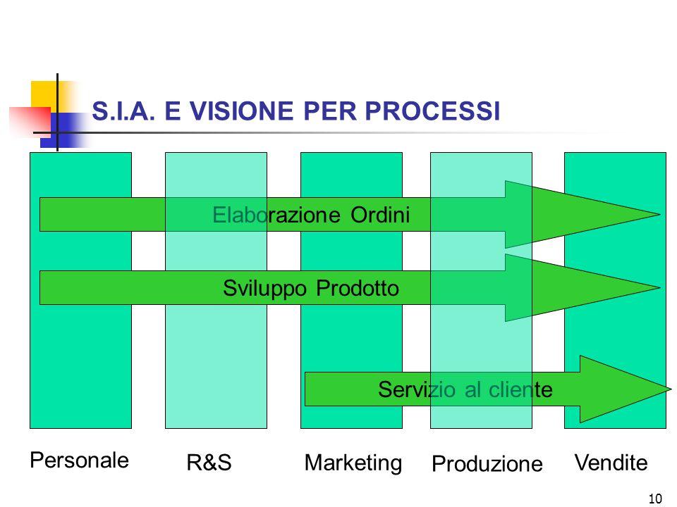 S.I.A. E VISIONE PER PROCESSI