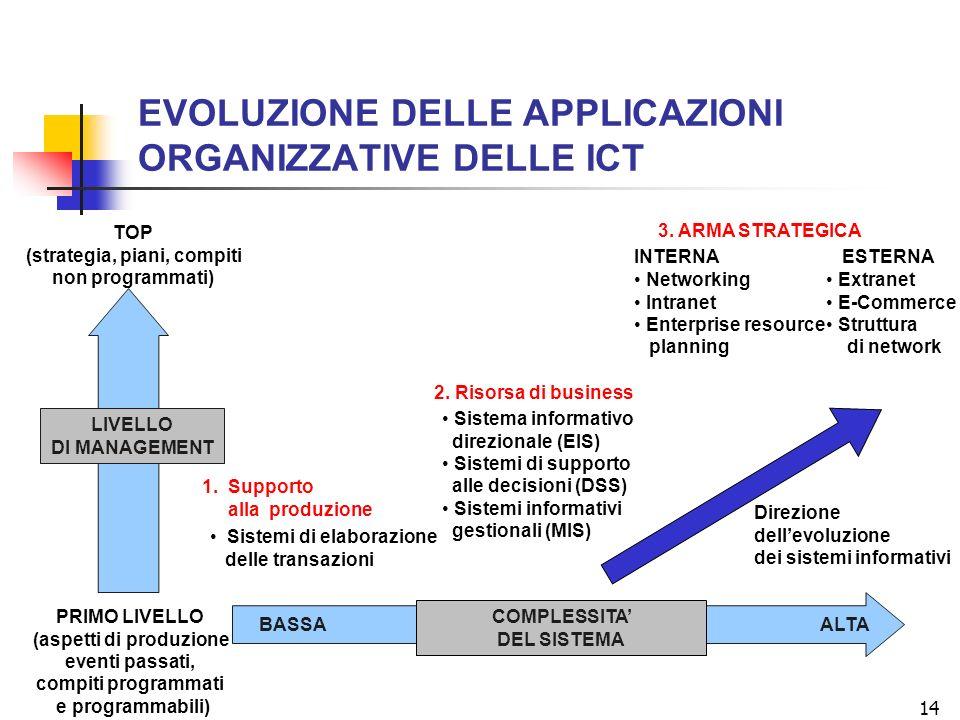 EVOLUZIONE DELLE APPLICAZIONI ORGANIZZATIVE DELLE ICT