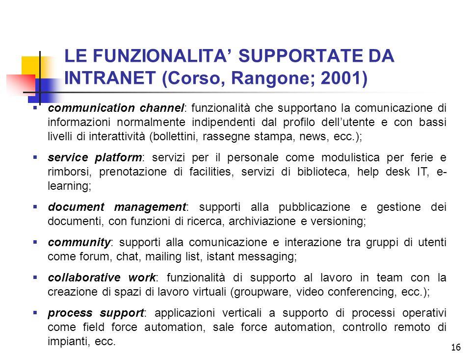 LE FUNZIONALITA' SUPPORTATE DA INTRANET (Corso, Rangone; 2001)