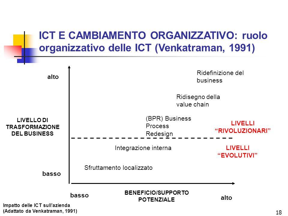ICT E CAMBIAMENTO ORGANIZZATIVO: ruolo organizzativo delle ICT (Venkatraman, 1991)