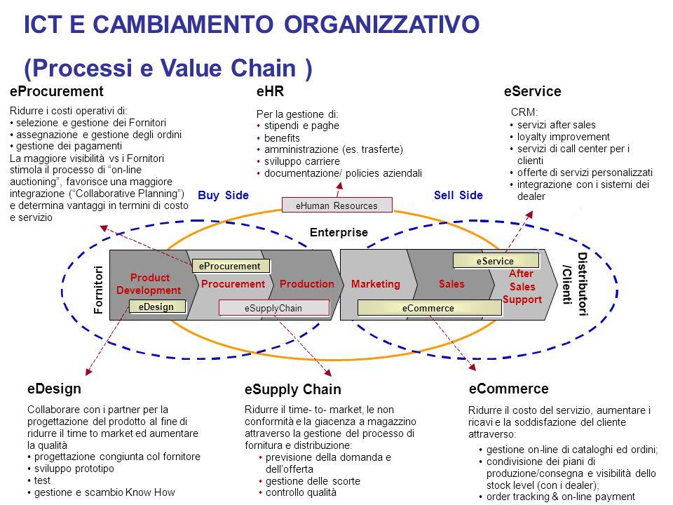 ICT E CAMBIAMENTO ORGANIZZATIVO (Processi e Value Chain )