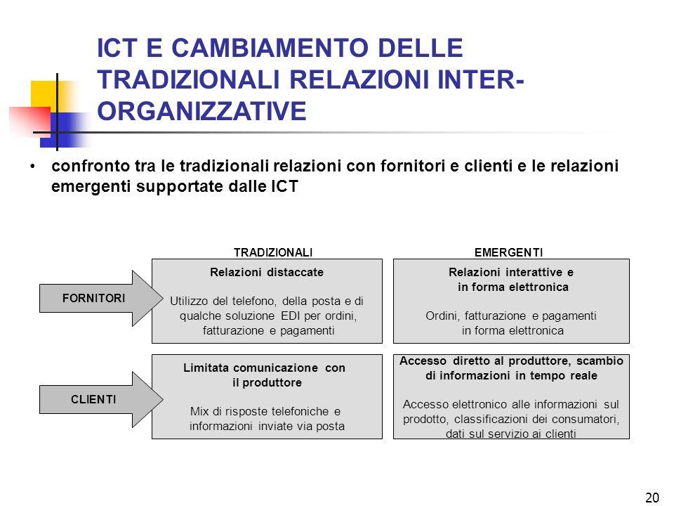 ICT E CAMBIAMENTO DELLE TRADIZIONALI RELAZIONI INTER-ORGANIZZATIVE