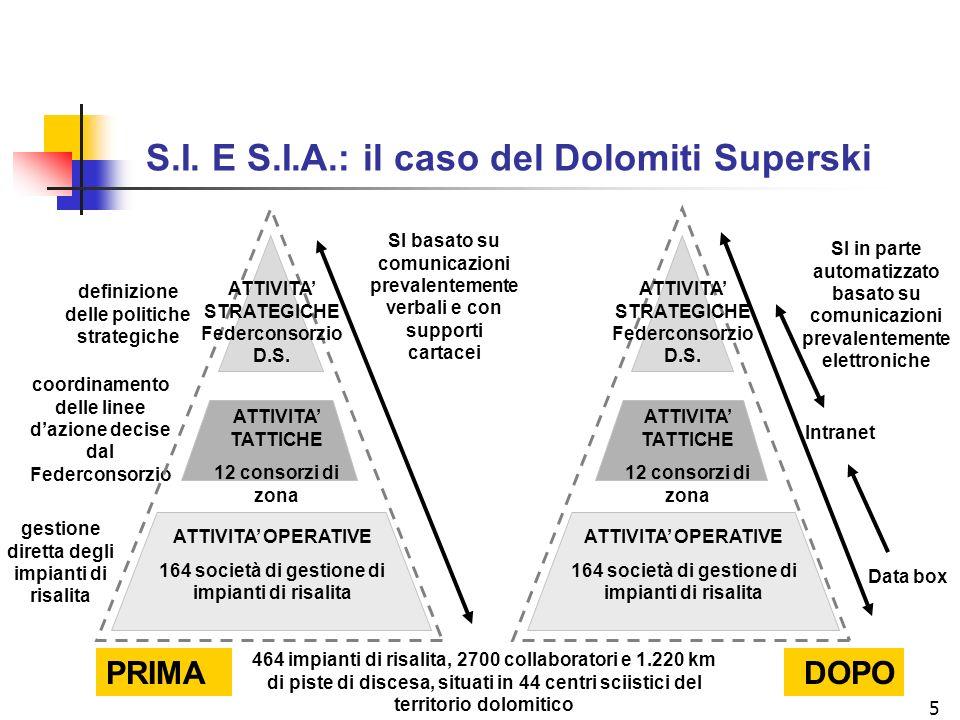 S.I. E S.I.A.: il caso del Dolomiti Superski