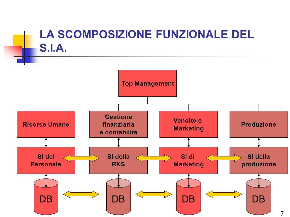 LA SCOMPOSIZIONE FUNZIONALE DEL S.I.A.