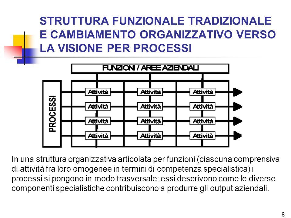 STRUTTURA FUNZIONALE TRADIZIONALE E CAMBIAMENTO ORGANIZZATIVO VERSO LA VISIONE PER PROCESSI