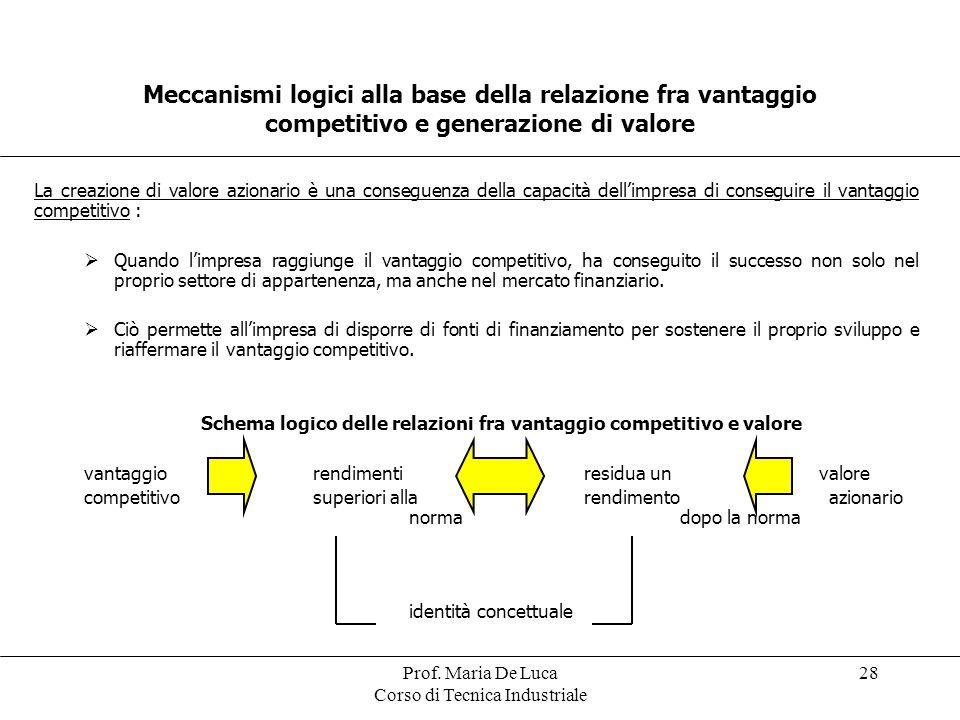Schema logico delle relazioni fra vantaggio competitivo e valore