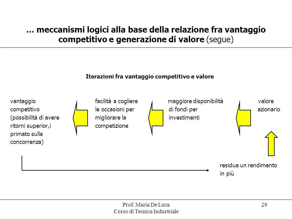 Iterazioni fra vantaggio competitivo e valore