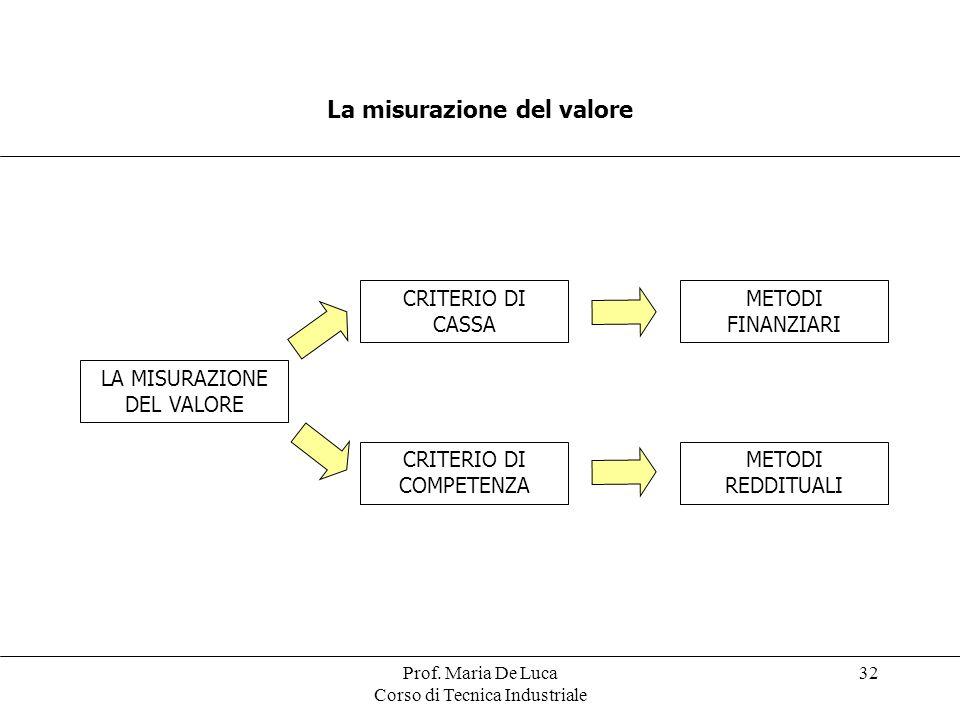 La misurazione del valore