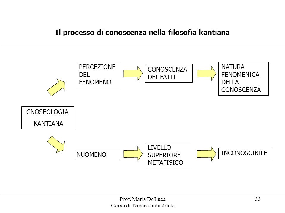 Il processo di conoscenza nella filosofia kantiana