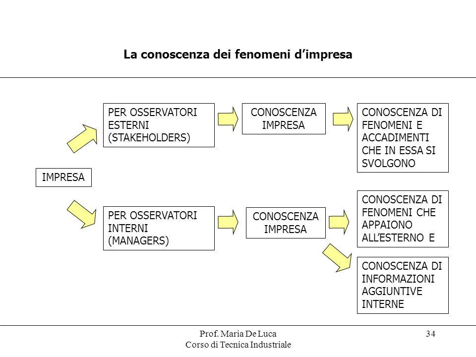 La conoscenza dei fenomeni d'impresa