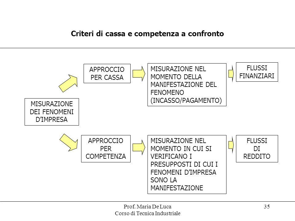 Criteri di cassa e competenza a confronto