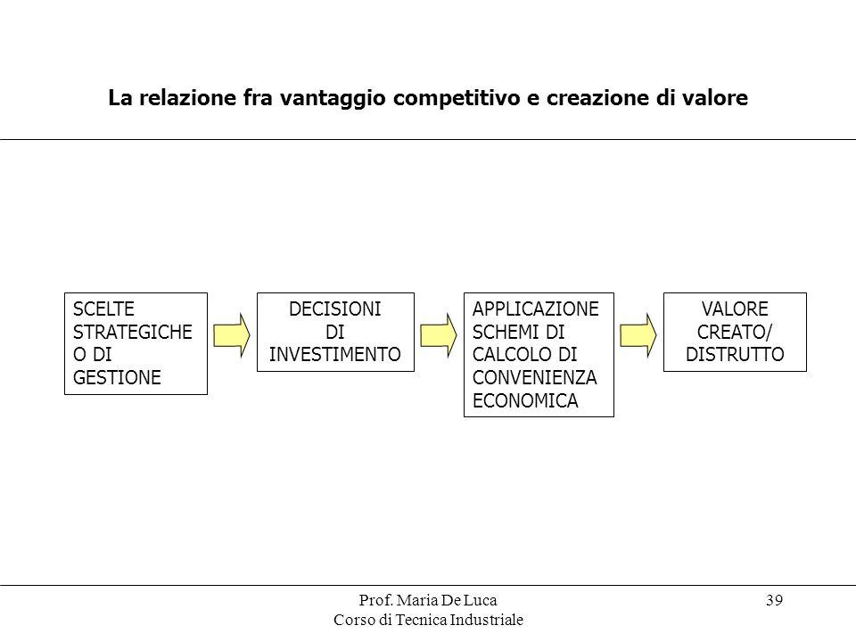 La relazione fra vantaggio competitivo e creazione di valore