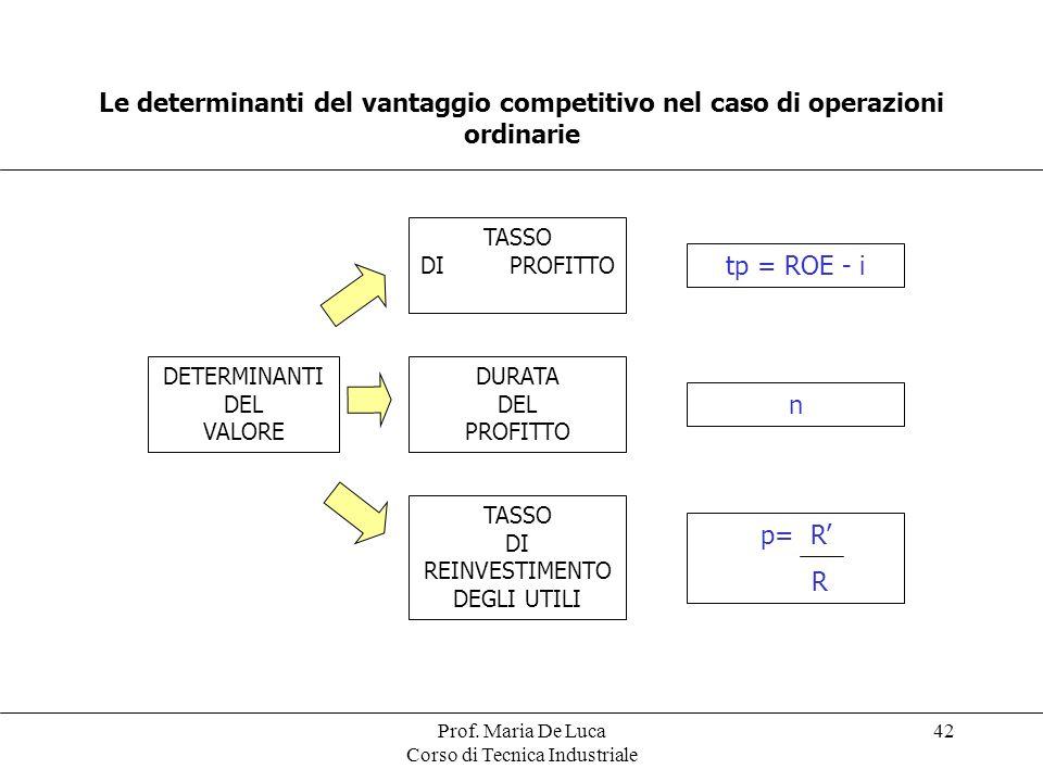 Le determinanti del vantaggio competitivo nel caso di operazioni ordinarie