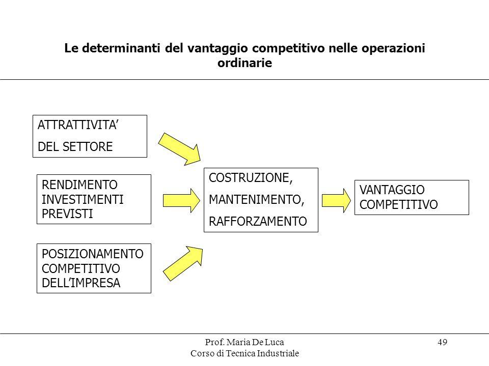 Le determinanti del vantaggio competitivo nelle operazioni ordinarie
