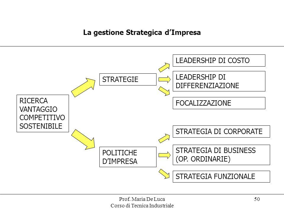 La gestione Strategica d'Impresa