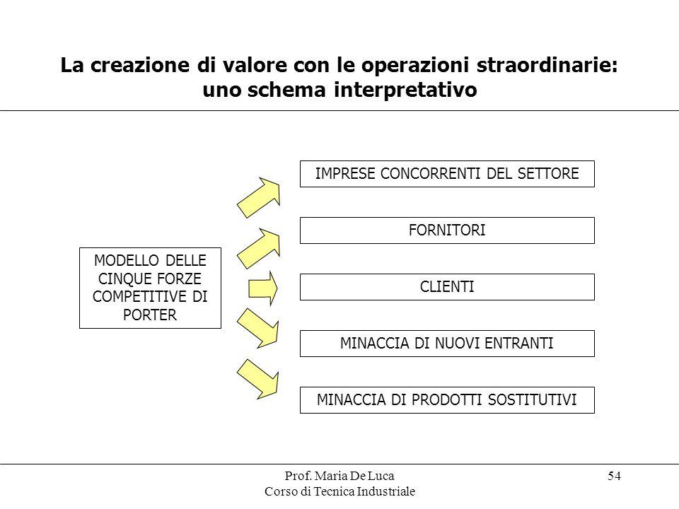 La creazione di valore con le operazioni straordinarie: uno schema interpretativo