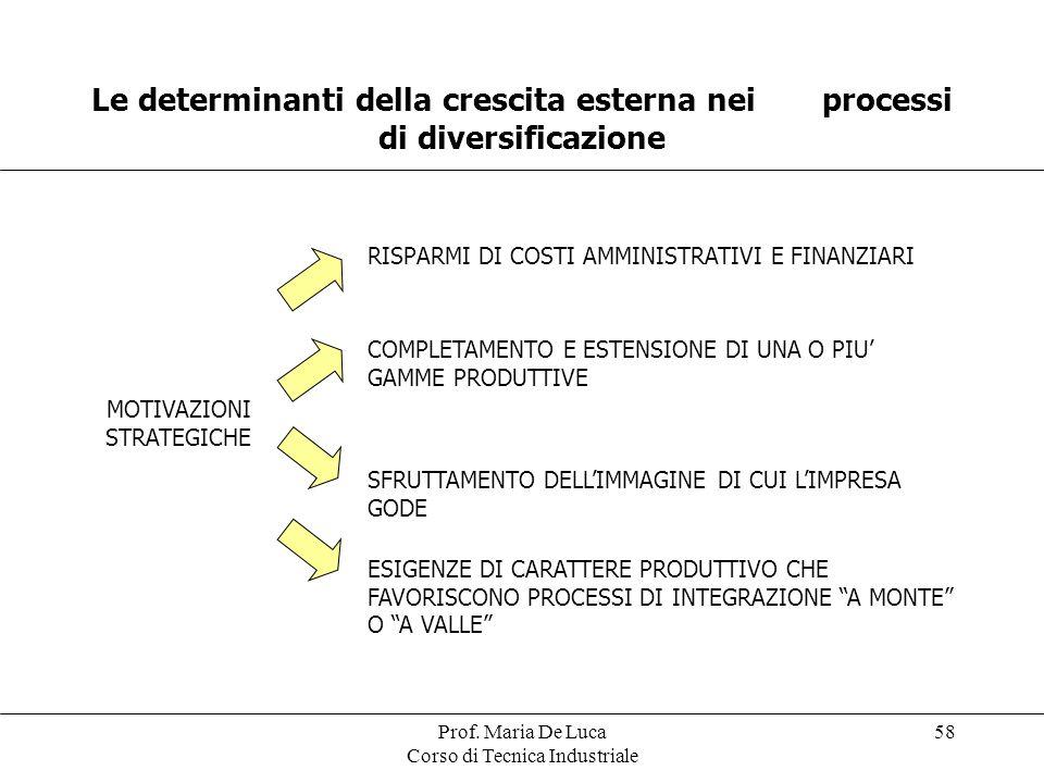 Le determinanti della crescita esterna nei processi di diversificazione