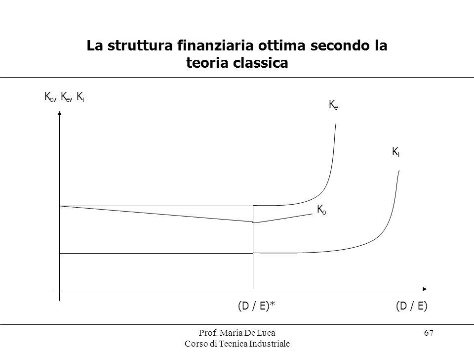 La struttura finanziaria ottima secondo la teoria classica