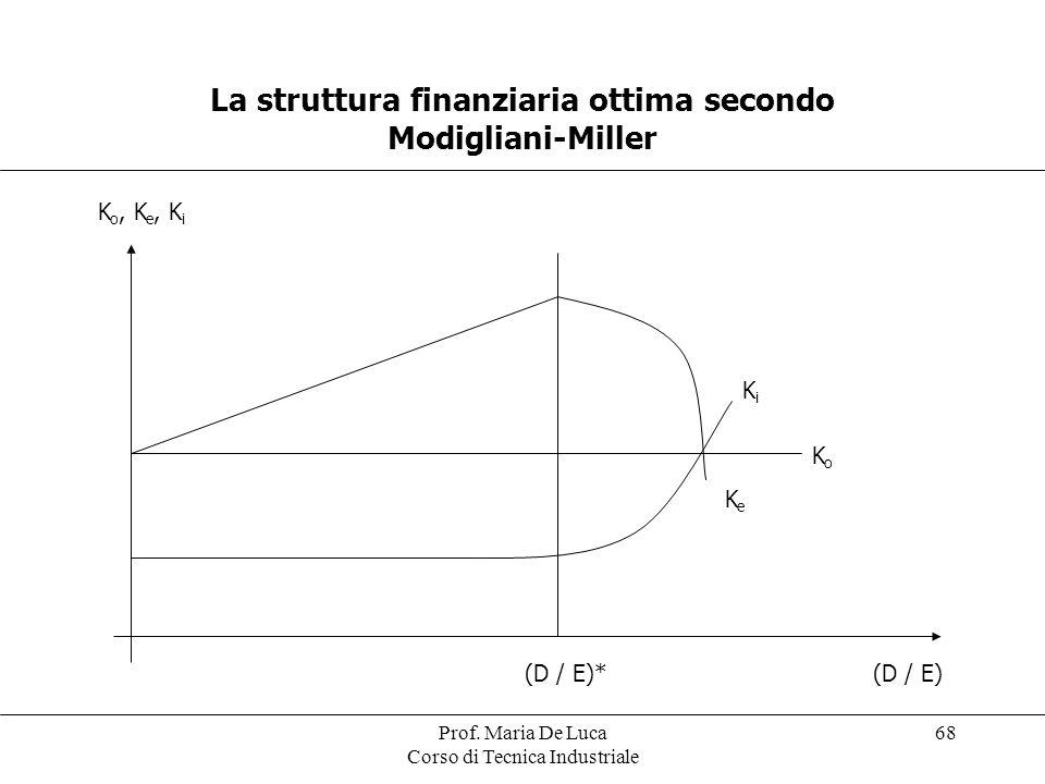 La struttura finanziaria ottima secondo Modigliani-Miller