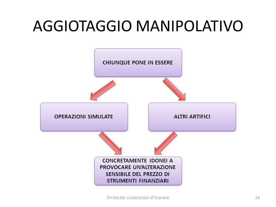 AGGIOTAGGIO MANIPOLATIVO