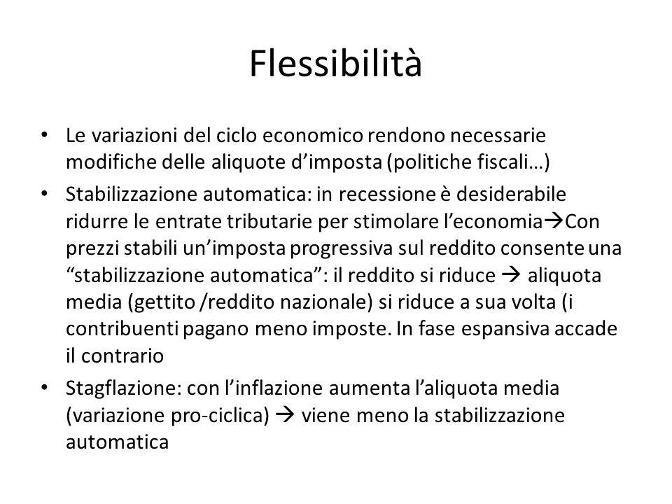 Flessibilità Le variazioni del ciclo economico rendono necessarie modifiche delle aliquote d'imposta (politiche fiscali…)