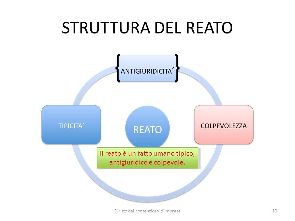 01/10/12STRUTTURA DEL REATO. Il reato è un fatto umano tipico, antigiuridico e colpevole. Diritto del contenzioso d impresa.