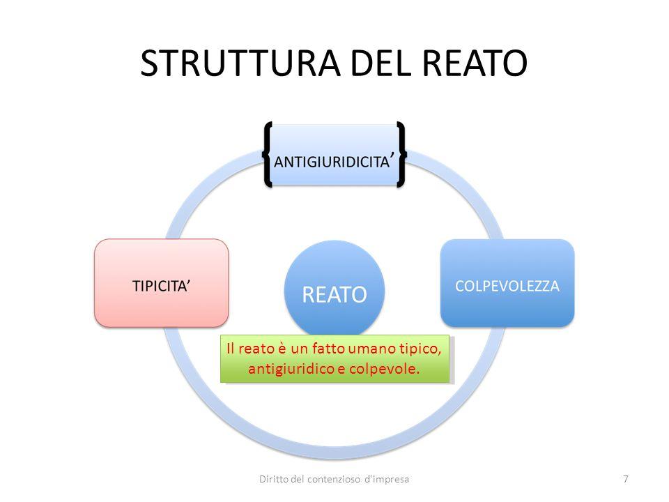 01/10/12 STRUTTURA DEL REATO. Il reato è un fatto umano tipico, antigiuridico e colpevole. Diritto del contenzioso d impresa.