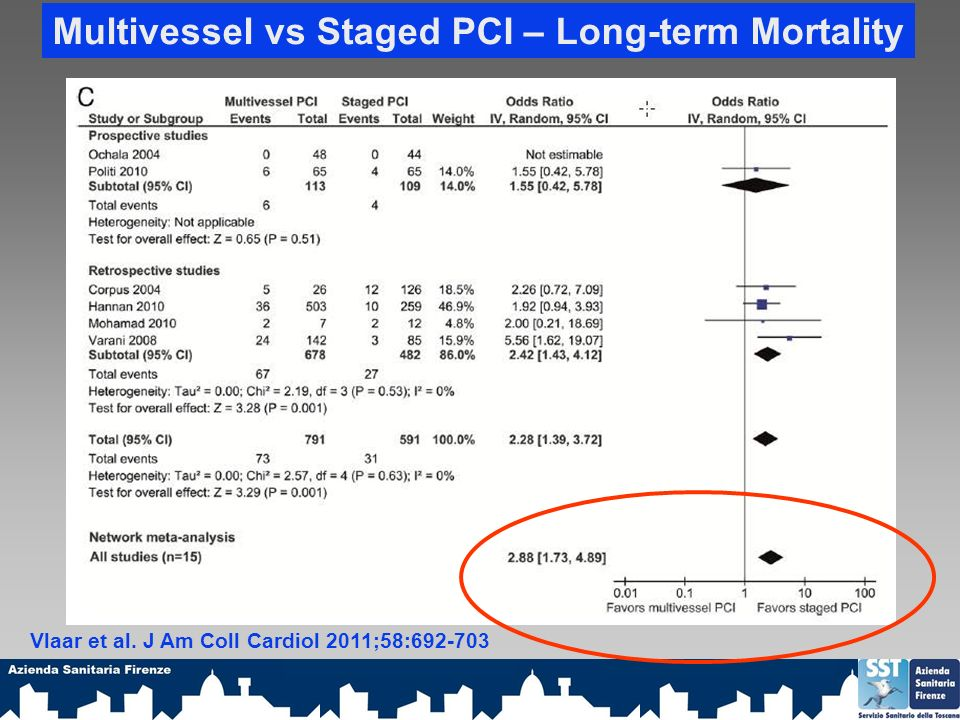 Multivessel vs Staged PCI – Long-term Mortality