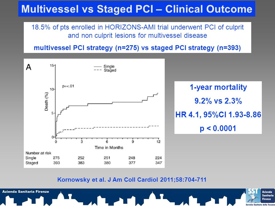 Multivessel vs Staged PCI – Clinical Outcome