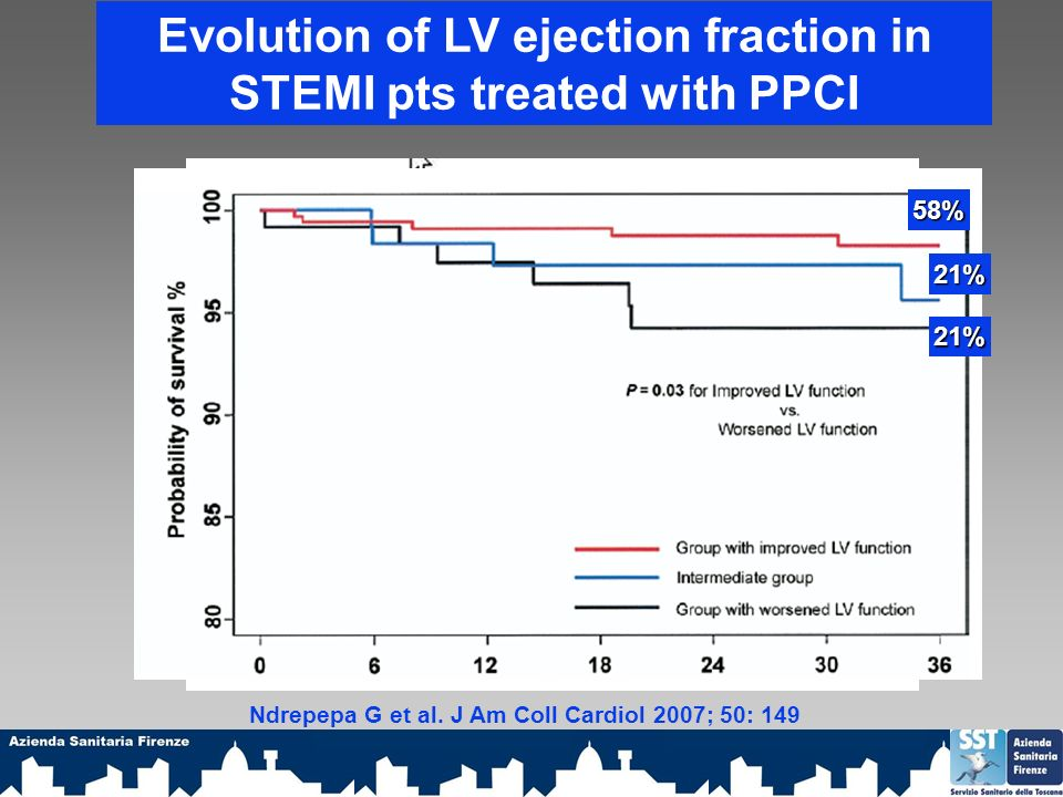Evolution of LV ejection fraction in STEMI pts treated with PPCI