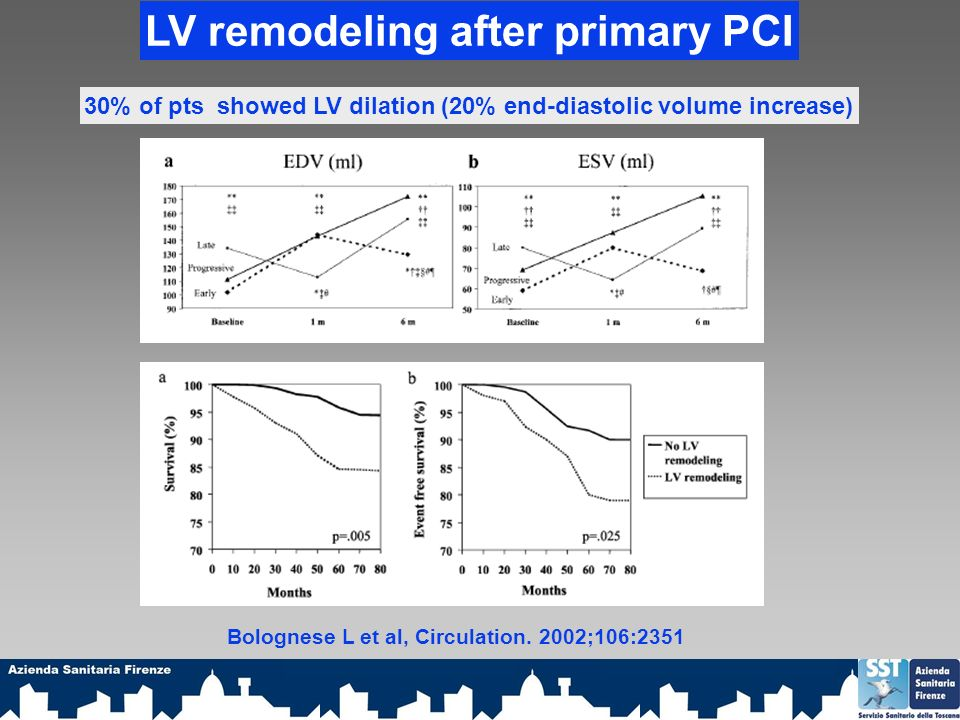 LV remodeling after primary PCI