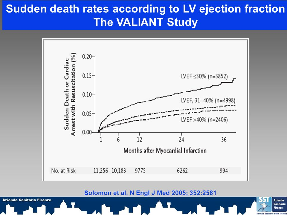 Sudden death rates according to LV ejection fraction The VALIANT Study