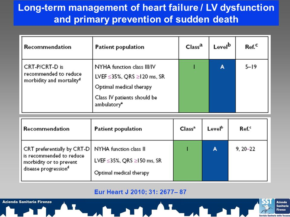 Long-term management of heart failure / LV dysfunction and primary prevention of sudden death