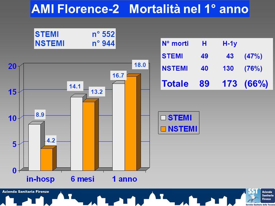 AMI Florence-2 Mortalità nel 1° anno