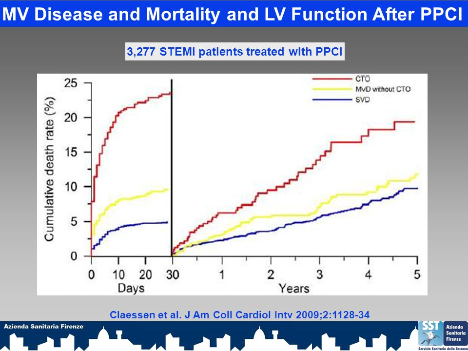 MV Disease and Mortality and LV Function After PPCI