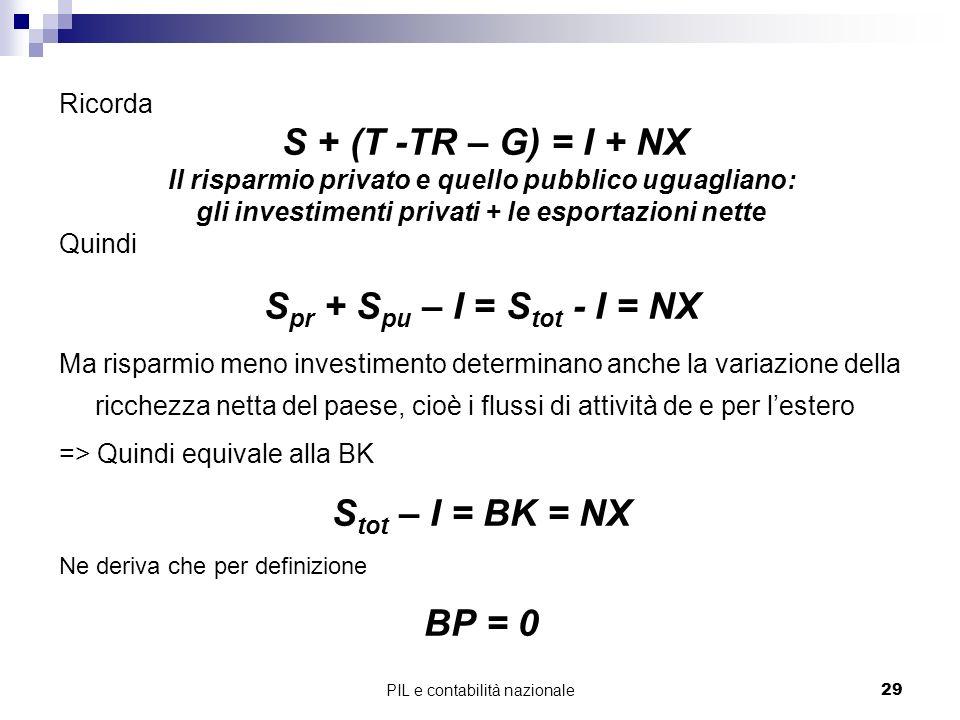 Spr + Spu – I = Stot - I = NX Stot – I = BK = NX BP = 0