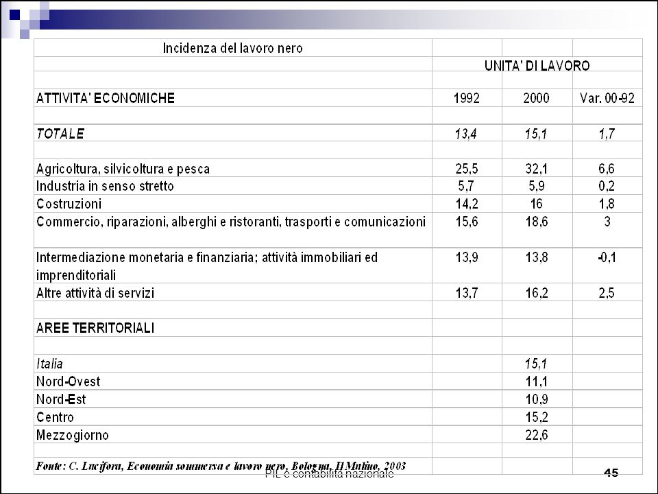 PIL e contabilità nazionale