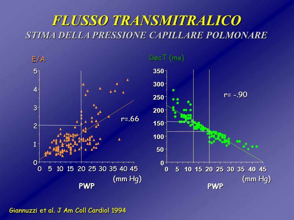 FLUSSO TRANSMITRALICO STIMA DELLA PRESSIONE CAPILLARE POLMONARE